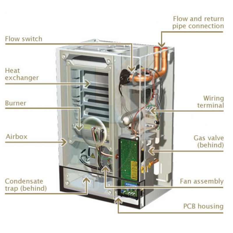 Conventional / Heat Only Boilers